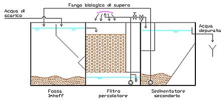 depuratore fanghi attivi